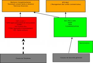 diagramformations